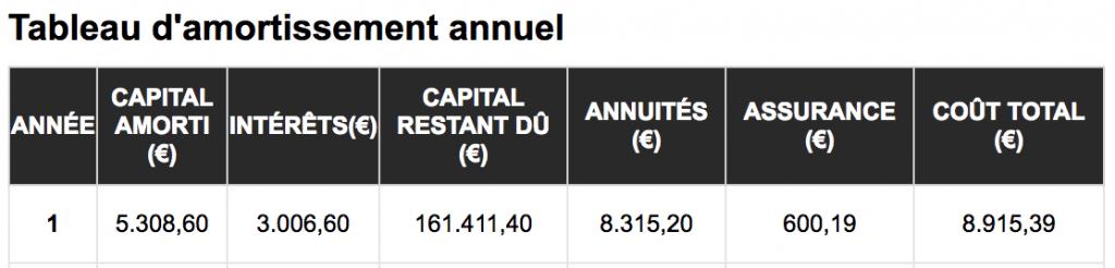 capital amorti